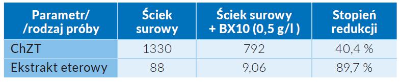 Tab. 1 Wpływ preparatu bentonitowego na redukcję ChZT oraz tłuszczu