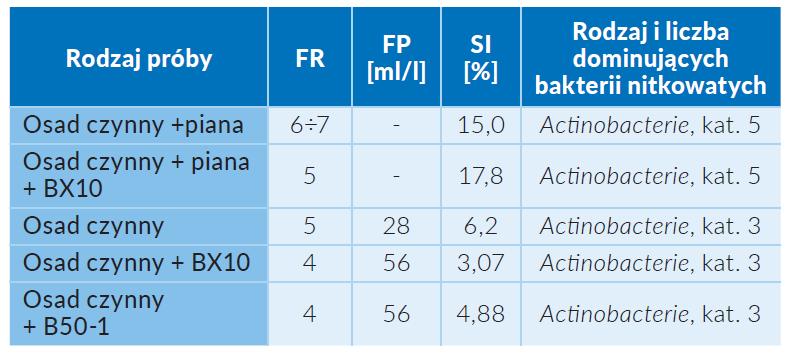 Tab. 2 Wpływ preparatu bentonitowego na szybkość i stabilność tworzenia piany