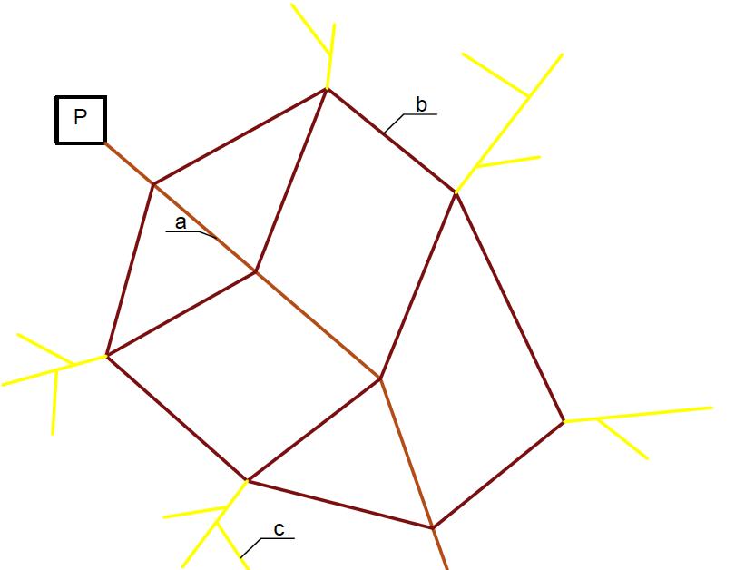 Rysunek 3: Układ sieci wodociągowej mieszany  a – przewód główny; b – przewód rozdzielczy; c – końcówki sieci.