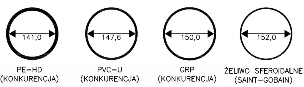 Rysunek 6: Porównanie rur DN 160.