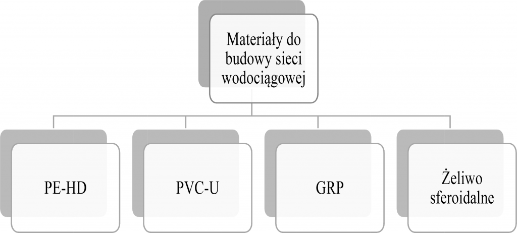 Rysunek 4: Materiały stosowane w systemach wodociągowych.