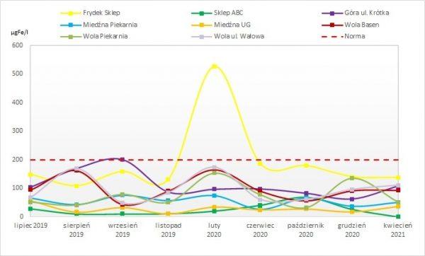 Rys. 2. Wykres zmian zawartości żelaza w wybranych punktach na sieci wodociągowej GZGK Sp. z o.o. w Gilowicach podczas stosowania SeaQuest