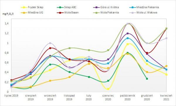 Rys. 4. Wykres zmian zawartości fosforanów (P2O5) w wybranych punktach na sieci wodociągowej GZGK Sp. z o.o. w Gilowicach podczas stosowania SeaQuest