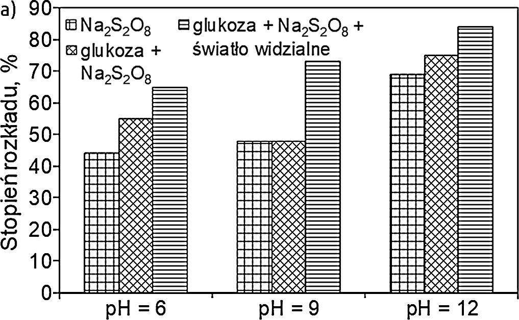 Rysunek 2.a. Dekoloryzacja błękitu metylenowego w procesie z udziałem nadtlenodisiarczanu sodu aktywowanego światłem widzialnym w obecności glukozy