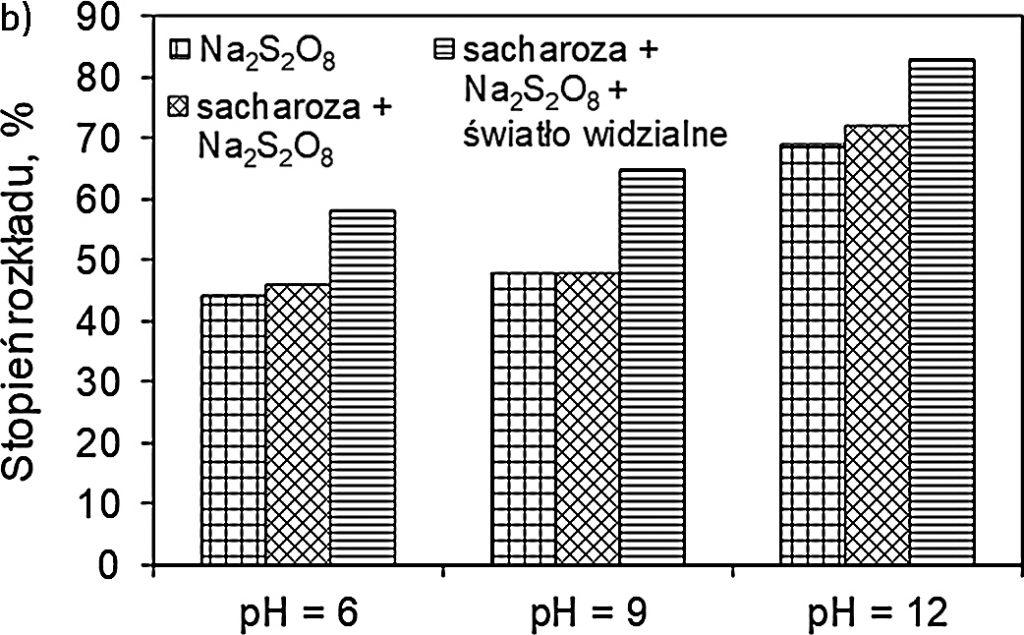 Rysunek 2.b. Dekoloryzacja błękitu metylenowego w procesie z udziałem nadtlenodisiarczanu sodu aktywowanego światłem widzialnym w obecności sacharozy
