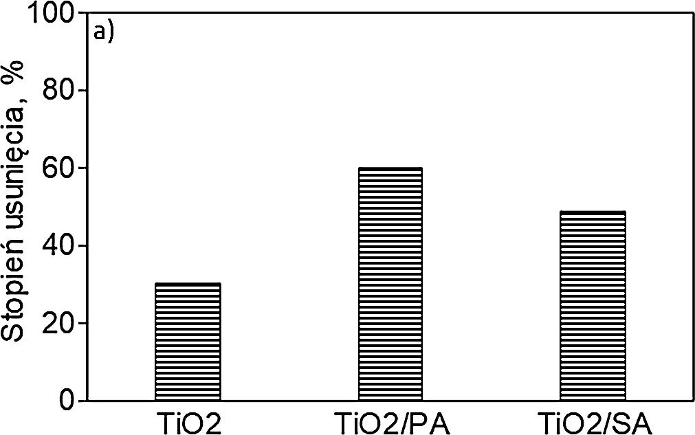 Rysunek 3.a. Rozkład chlorfenwinfosu w procesie TiO2, TiO2/SA, TiO2/PA