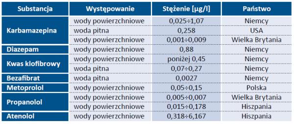 Tabela 4. Występowanie i stężenia farmaceutyków w wodach [2,5]