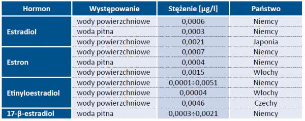 Tabela 2. Występowanie i stężenia hormonów w wodach [5]