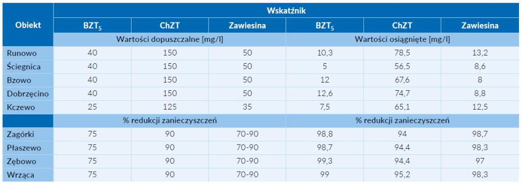 Tab. 3 Wyniki analizy laboratoryjnej próbek oczyszczonych ścieków ze wszystkich eksploatowanych oczyszczalni