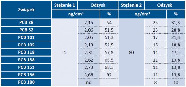Tabela 2. Odzysk PCB w analizowanych próbkach wody
