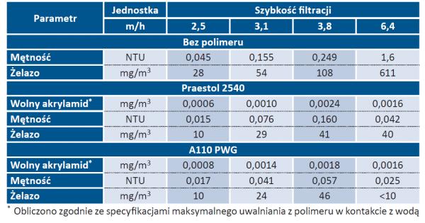 Tab. 2. Parametry jakości wody przefiltrowanej (wartości średnie) w warunkach dozowania polielektrolitów i bez stosowania PAA przy różnych szybkościach filtracji