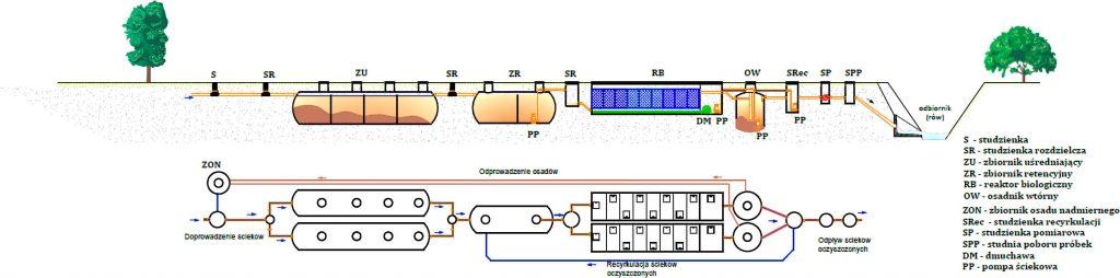 Rys. 5 Schemat technologiczny LOŚ Wrząca