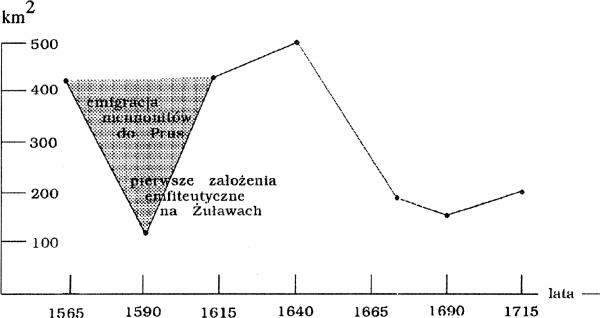 Fig.6. Spadek powierzchni odwadnianych polderów w Holandii w okresie emigracji menonitów na Żuławy Wiślane. Źródło: publikacja [2].