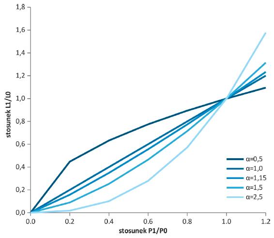 Rys. 2. Wpływ ciśnienia na wielkość strat rzeczywistych wody w sieci wodociągowej dla różnych wykładników wycieku [7]