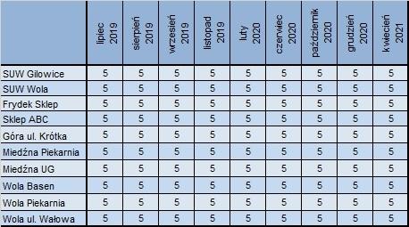 Tab. 1. Barwa wody [mg Pt/l] uzdatnionej na SUW oraz dystrybuowanej siecią wodociągową w wybranych punktach w trakcie stosowania SeaQuest w GZGK Sp. z o.o. Gilowice