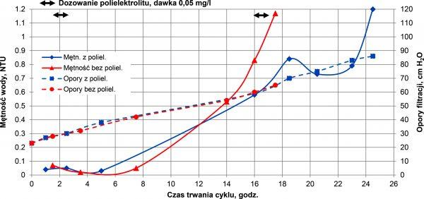 Rys. 2.Wpływ okresowego dozowania polielektrolitu Preastol 2515 na przebieg cyklu filtracji w warunkach koagulacji powierzchniowej w skali pilotowej