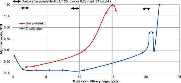 Rys. 3.Zmiany mętności wody oczyszczonej w filtrach technicznych w warunkach dozowania polielektrolitu Magnafloc LT 25 oraz bez stosowania polielektrolitu