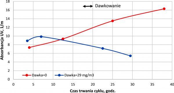 Rys. 4.Wpływ dawkowania polielektrolitu Praestol 2540 na zmiany jakości wody w trakcie cyklu filtracyjnego