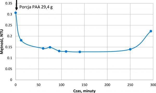 Rys. 6.Zmiany mętności wody przefiltrowanej po wprowadzeniu porcji polielektrolitu Praestol 2540, dawka śr. 0,05 g/m3, v = 3,6 m/h