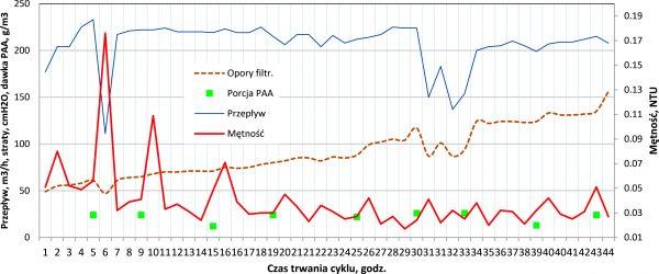 Rys. 7.Przebieg zmian parametrów pracy filtra pośpiesznego w warunkach dozowania polielektrolitu Praestol 2540