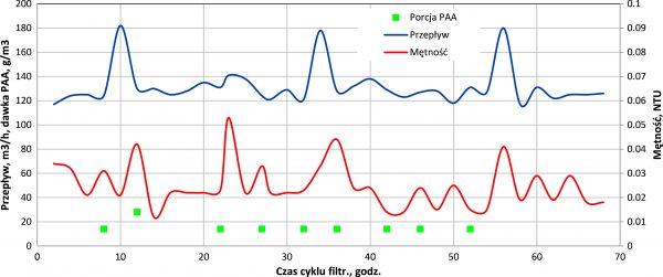 Rys. 8.Przebieg zmian parametrów pracy filtra pośpiesznego w warunkach dozowania polielektrolitu Optifloc A 130