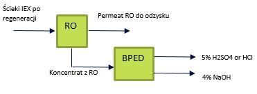 Obraz 2: Schemat procesu