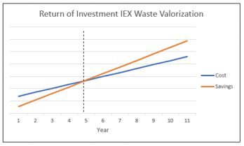 Obraz 4: Okres zwrótu kosztów inwestycyjnych na przykładowym projekcie
