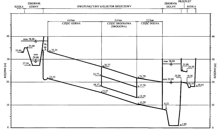 Rys. 20 Profil podłużny trasy kolektora [5]