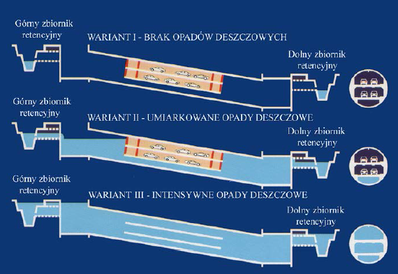 Rys. 21 Trzy możliwe warianty hydrauliczne funkcjonowania kolektora [6]