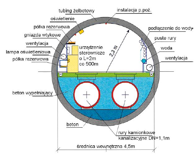 Rys. 5 Tunel wieloprzewodowy do przerzutu ścieków w Zurychu [13]
