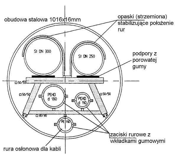 Rys. 7 Tunel wieloprzewodowy z głównym przeznaczeniem umieszczenia w nim dwu rurociągów transportujących wodę pitną [13]
