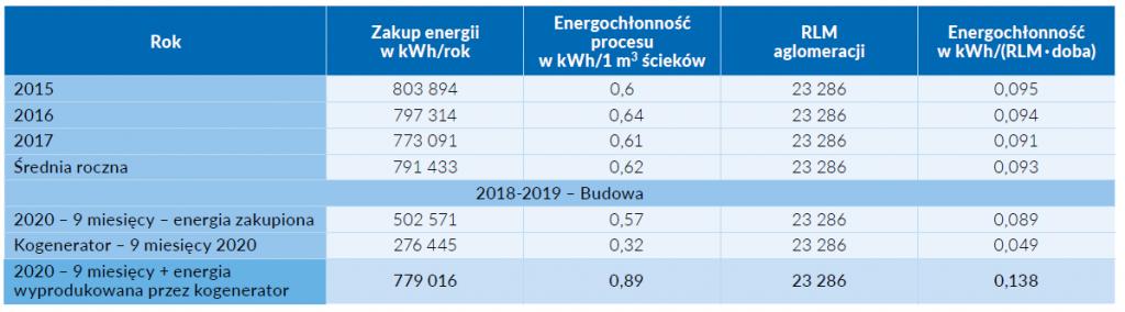 Tab. 1 Energochłonność przed i po modernizacji w odniesieniu do 1 m3 ścieków oraz RLM aglomeracji