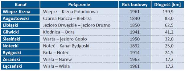 Tab. 2. Ważniejsze kanały w Polsce [wg Ministerstwa Gospodarki Morskiej i Żeglugi Śródlądowej]
