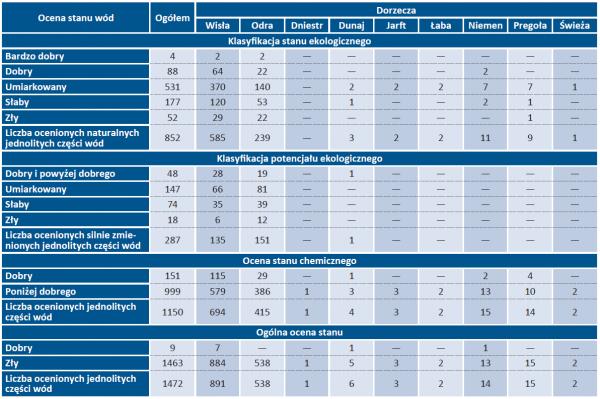Tab. 5. Stan jednolitych części wód powierzchniowych rzecznych i zbiorników zaporowych monitorowanych w 2018 roku [wg Głównego Inspektoratu Ochrony Środowiska]