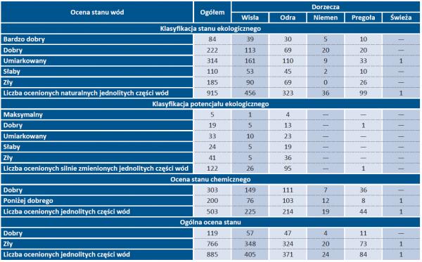 Tab. 6. Stan jednolitych części wód powierzchniowych jeziornych monitorowanych w latach 2013-2018 [wg Głównego Inspektoratu Ochrony Środowiska]