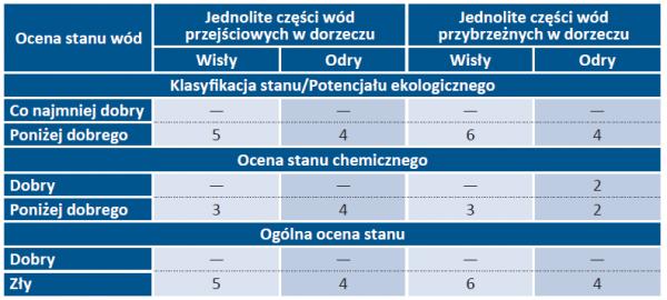 Tab. 7. Stan jednolitych części wód przejściowych i przybrzeżnych monitorowanych w 2018 r. [wg Głównego Inspektoratu Ochrony Środowiska]