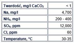 Tabela 1: Parametry ścieków z regeneracji