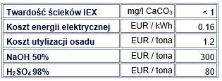 Tabela 2: Przykładowe dane ścieków IEX i koszty